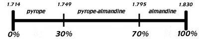 400px-Pyrope-almandine.jpg